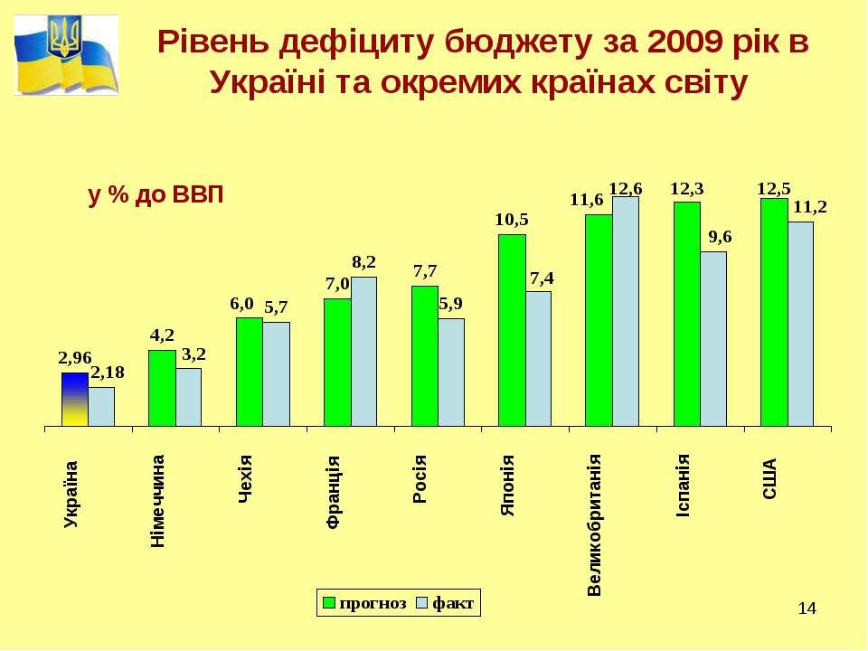 * Рівень дефіциту бюджету за 2009 рік в Україні та окремих країнах світу у % ...