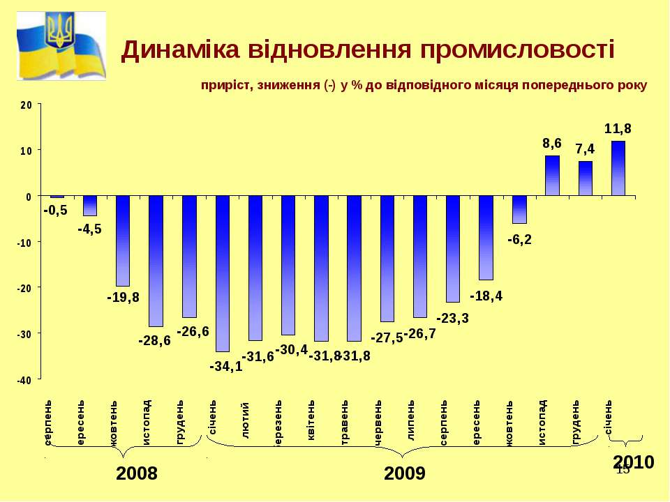 * Динаміка відновлення промисловості приріст, зниження (-) у % до відповідног...