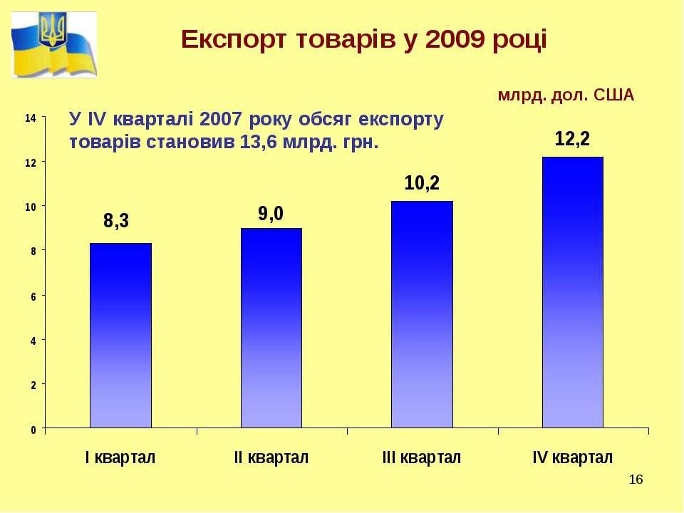 * Експорт товарів у 2009 році млрд. дол. США У ІV кварталі 2007 року обсяг ек...