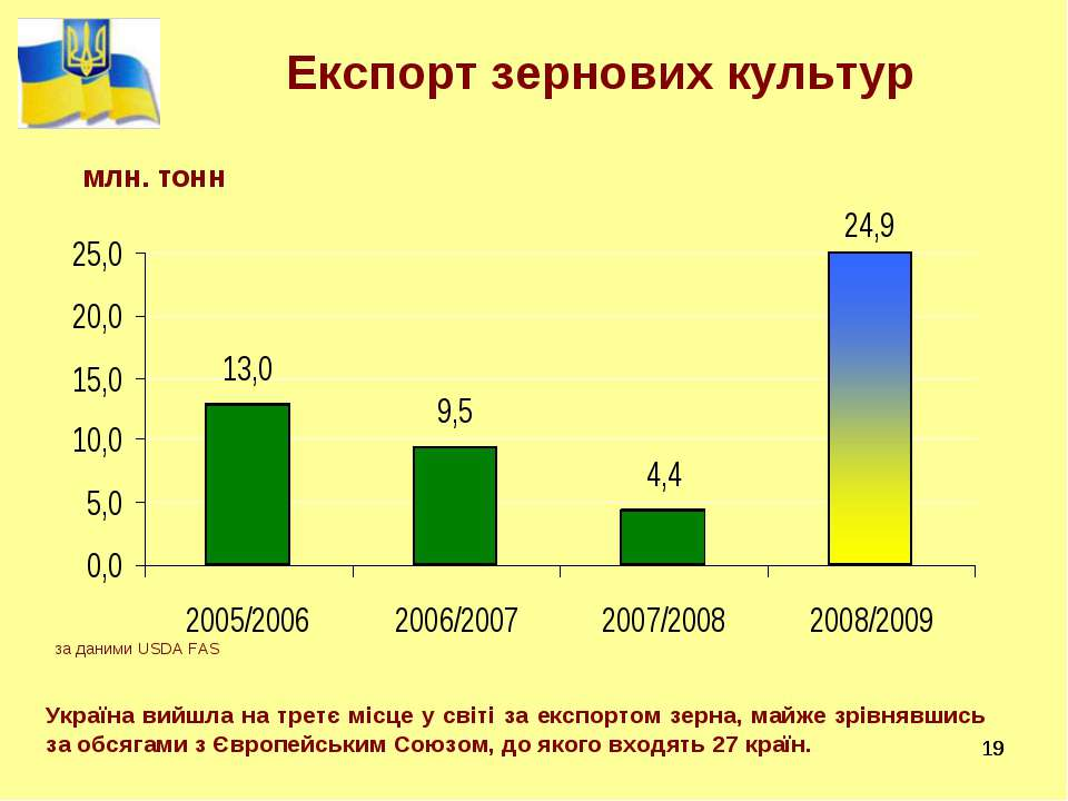 * * Експорт зернових культур Україна вийшла на третє місце у світі за експорт...