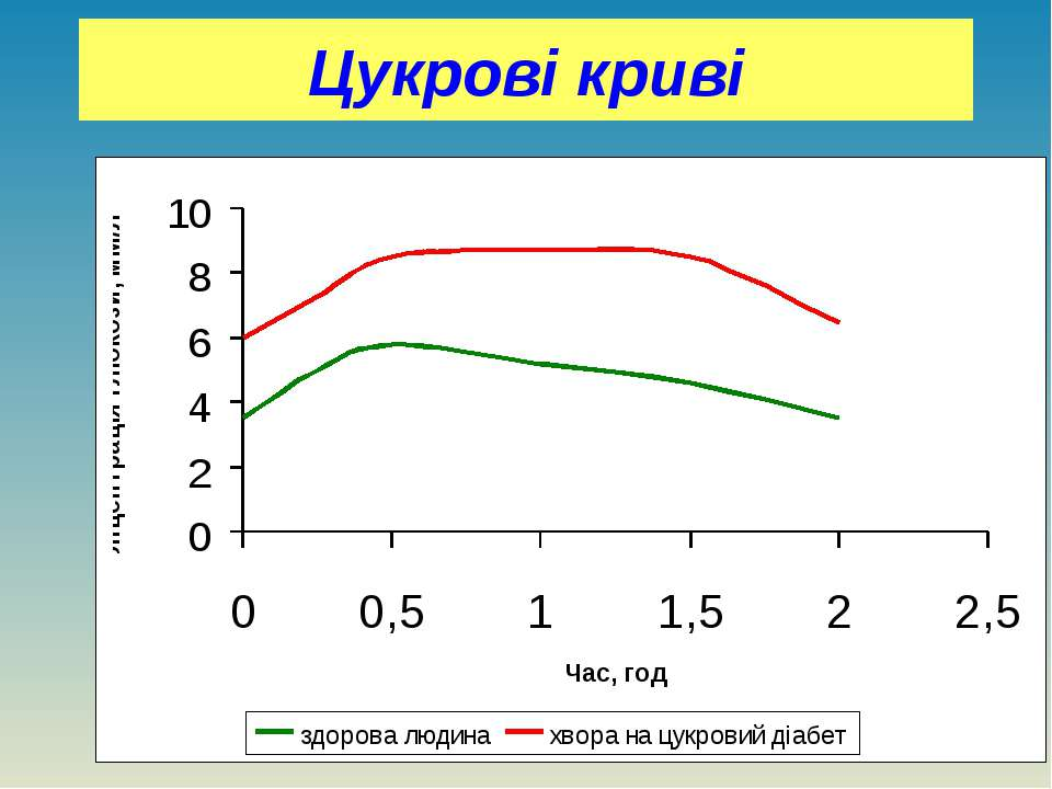 Цукрові криві діабетичне плато