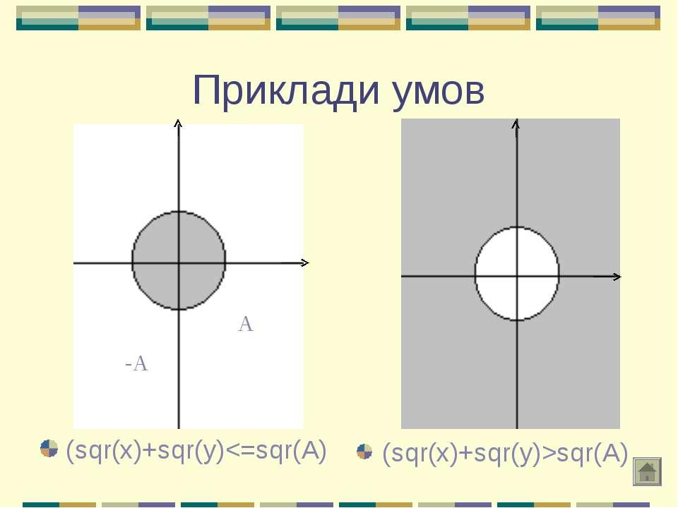 Приклади умов (sqr(x)+sqr(y)sqr(A)