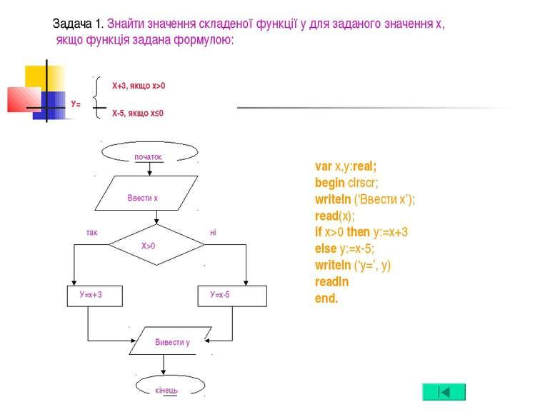Задача 1. Знайти значення складеної функції у для заданого значення х, якщо ф...