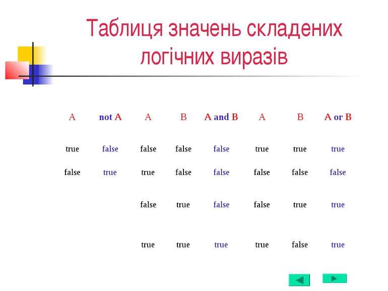 Таблиця значень складених логічних виразів А not A A B A and B A B A or B tru...