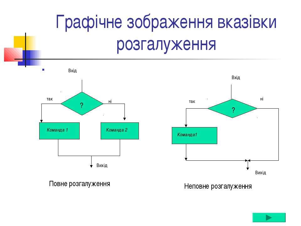 Графічне зображення вказівки розгалуження Вхід Неповне розгалуження Повне роз...