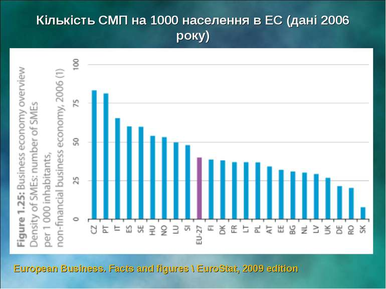 European Business. Facts and figures \ EuroStat, 2009 edition Кількість СМП н...