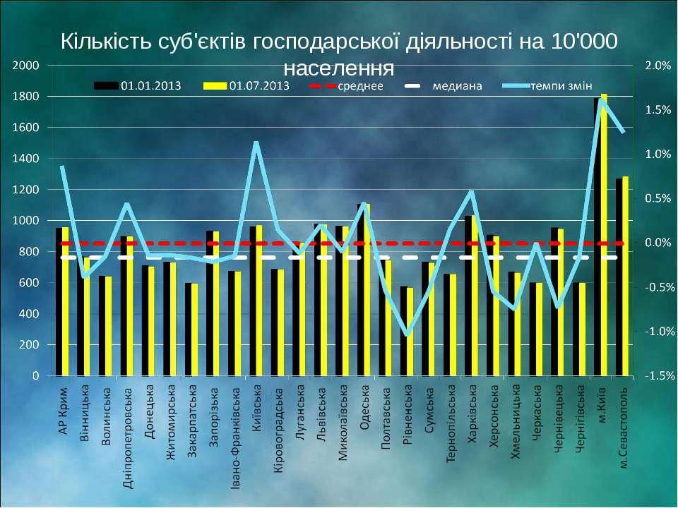 Кількість суб'єктів господарської діяльності на 10'000 населення