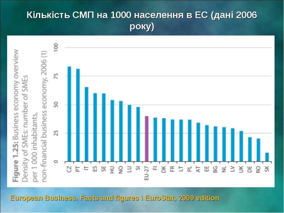 European Business. Facts and figures \ EuroStat, 2009 edition Кількість СМП н...