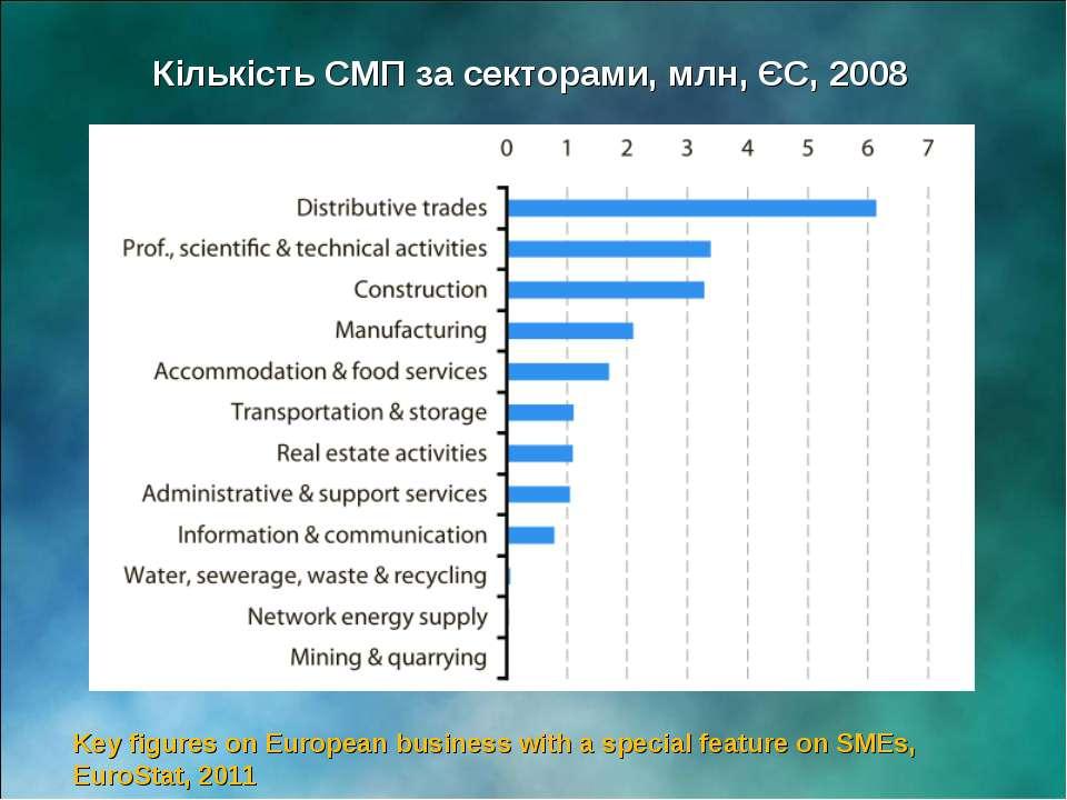 Кількість СМП за секторами, млн, ЄС, 2008 Key figures on European business wi...