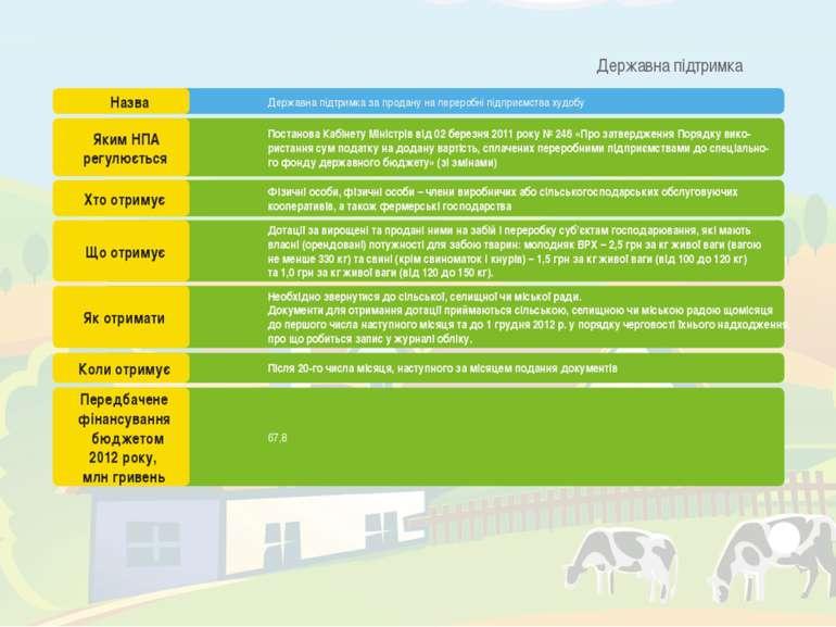 Державна підтримка за продану на переробні підприємства худобу Постанова Кабі...