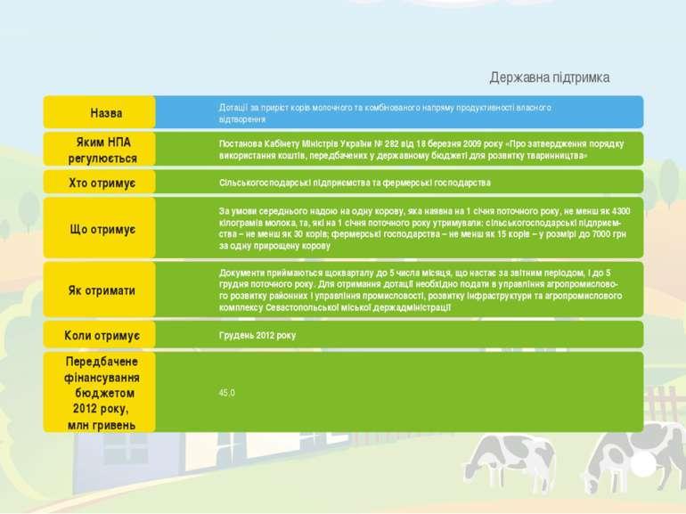 Дотації за приріст корів молочного та комбінованого напряму продуктивності вл...
