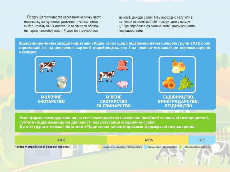 Продукція господарств населення на ринку часто має низьку конкурентоспроможні...
