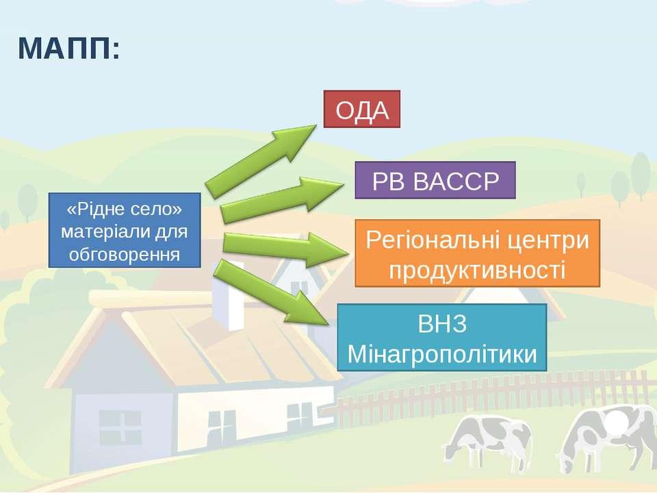 МАПП: «Рідне село» матеріали для обговорення ОДА РВ ВАССР Регіональні центри ...