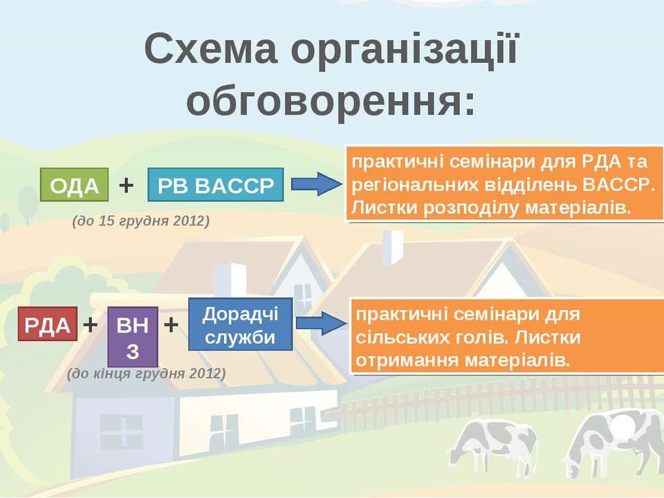Схема організації обговорення: ОДА РВ ВАССР + практичні семінари для РДА та р...