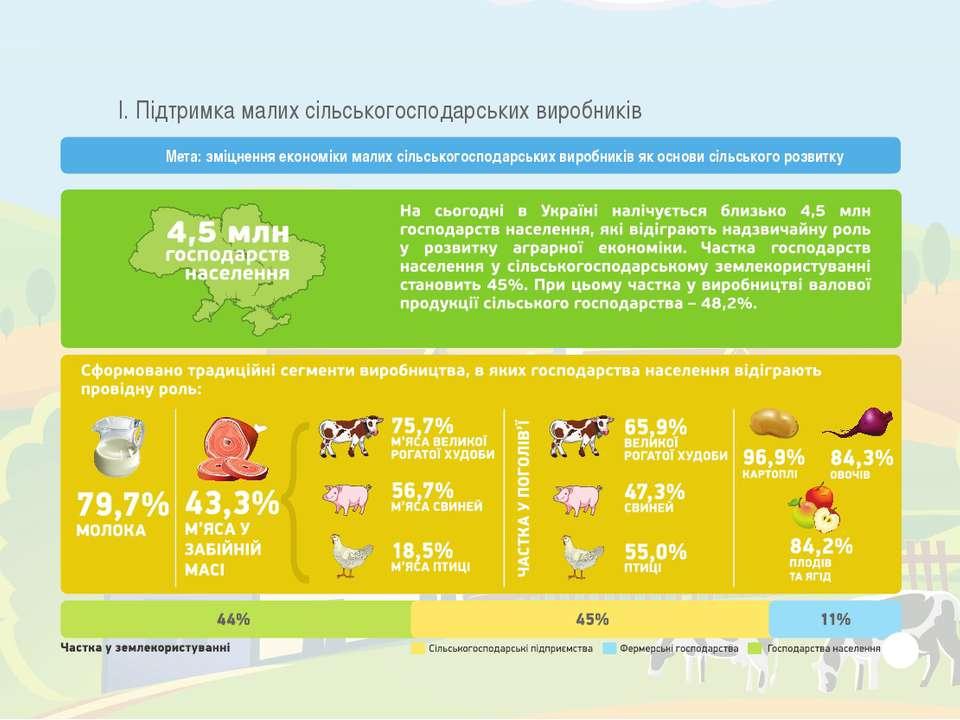 І. Підтримка малих сільськогосподарських виробників Мета: зміцнення економіки...