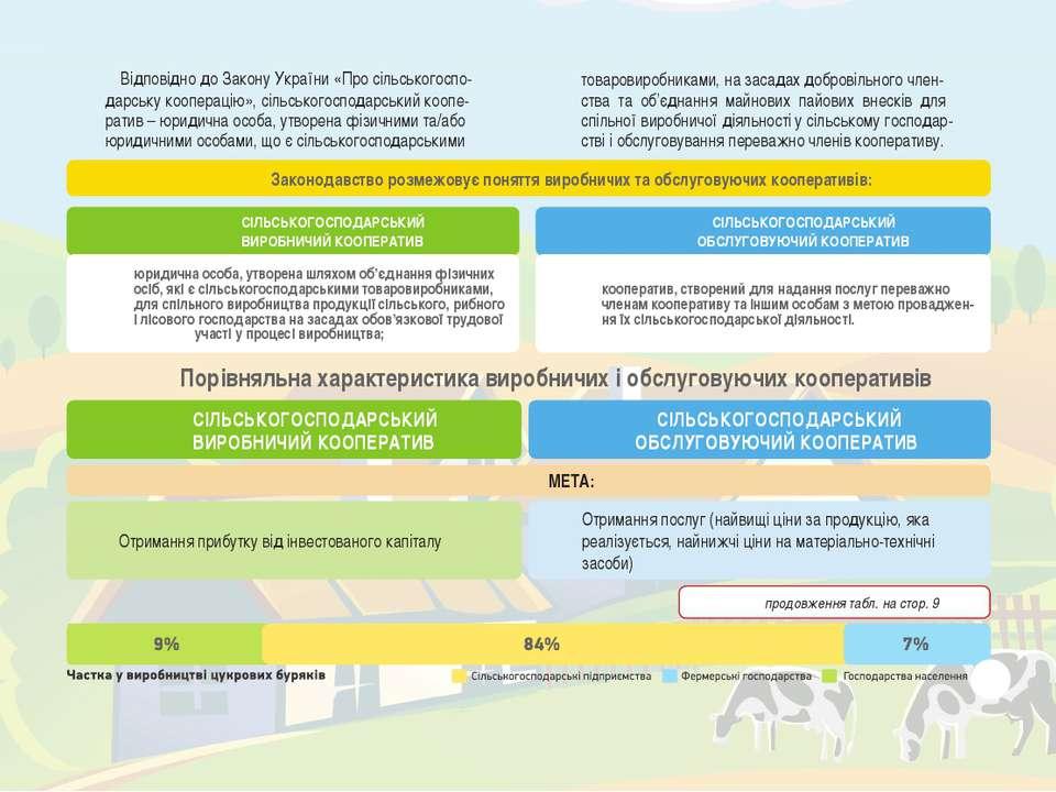 Законодавство розмежовує поняття виробничих та обслуговуючих кооперативів: СІ...