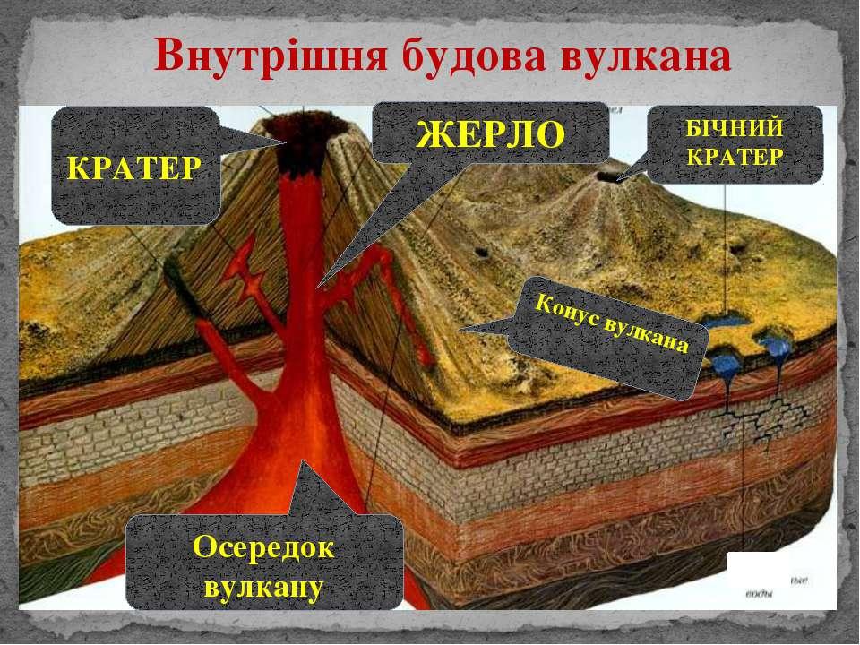Внутрішня будова вулкана КРАТЕР ЖЕРЛО БІЧНИЙ КРАТЕР Конус вулкана Осередок ву...