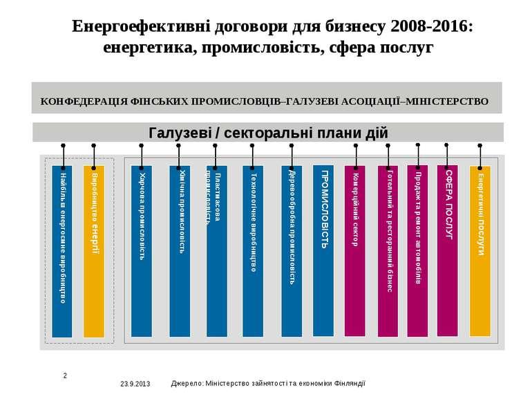 23.9.2013 * Енергоефективні договори для бизнесу 2008-2016: енергетика, проми...