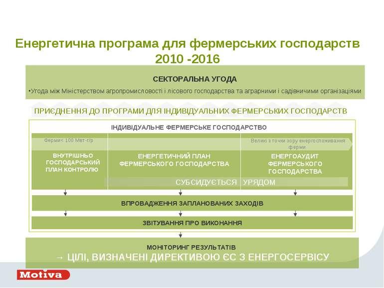 СЕКТОРАЛЬНА УГОДА Угода між Міністерством агропромисловості і лісового господ...