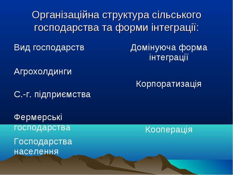 Організаційна структура сільського господарства та форми інтеграції: Вид госп...