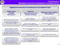 * Стратегічна ціль 1. ПІДВИЩЕННЯ КОНКУРЕНТОСПРОМОЖНОСТІ ЕКОНОМІКИ РЕГІОНУ ПІД...