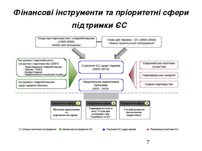 Фінансові інструменти та пріоритетні сфери підтримки ЄС