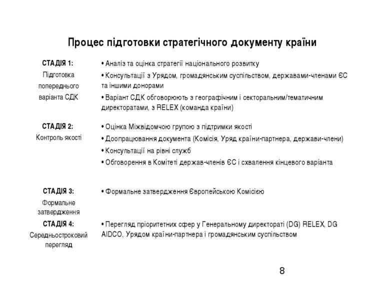 Процес підготовки стратегічного документу країни СТАДІЯ 1: Підготовка поперед...