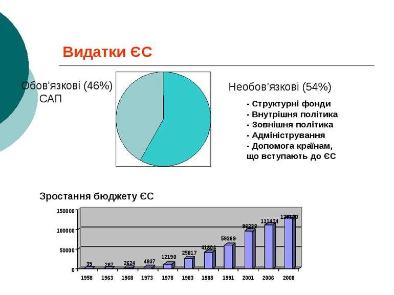 Видатки ЄС Обов'язкові (46%) САП Необов'язкові (54%) - Структурні фонди - Вну...