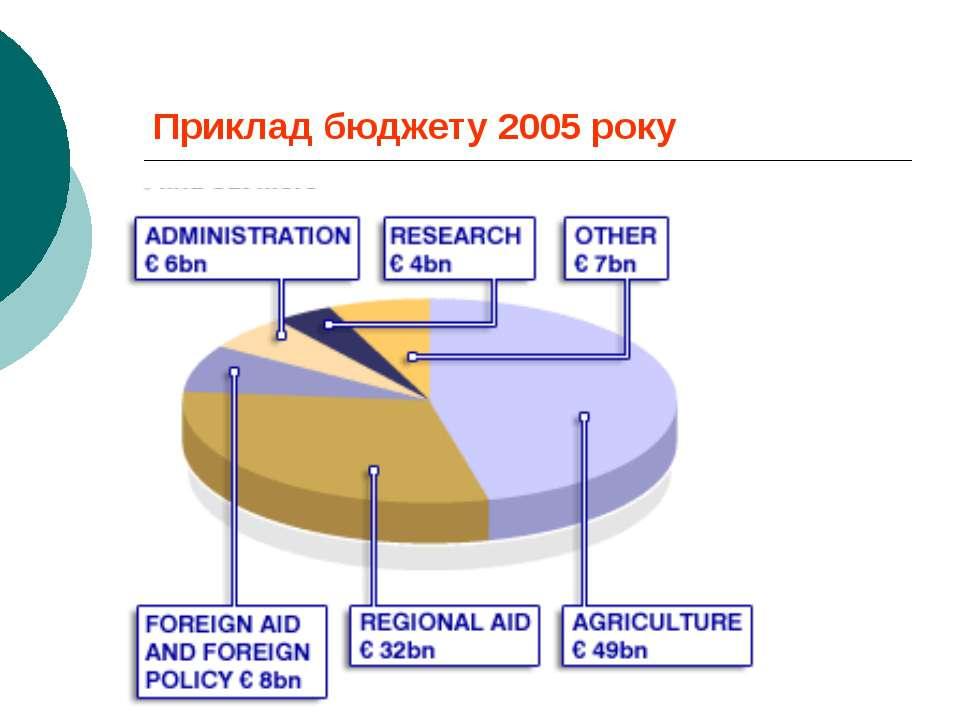 Приклад бюджету 2005 року