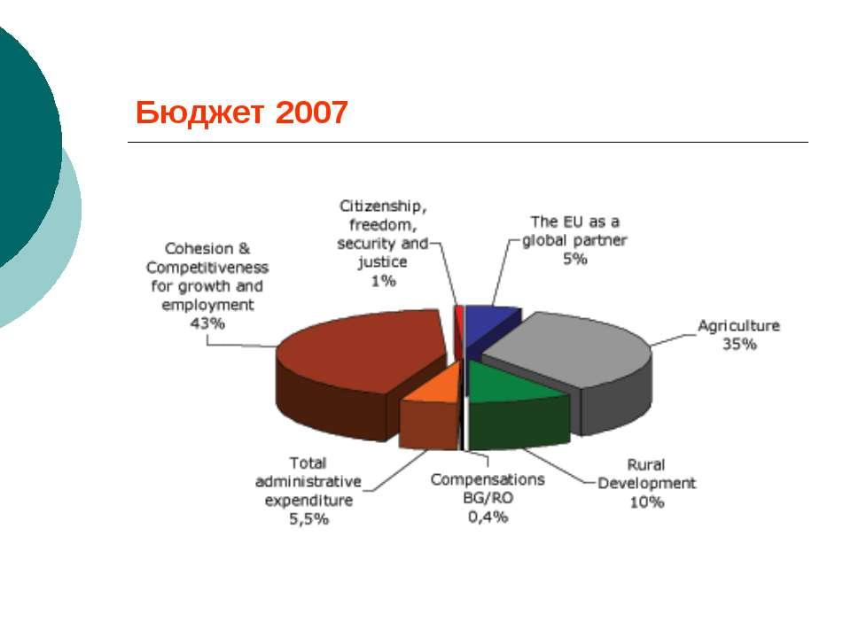 Бюджет 2007