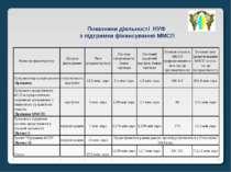 * Показники діяльності НУФ з підтримки фінансування ММСП