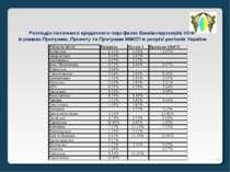 * Розподіл поточного кредитного портфелю банків-партнерів НУФ в рамках Програ...