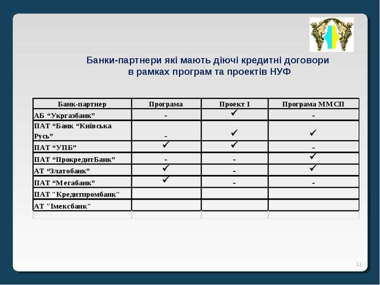 * Банки-партнери які мають діючі кредитні договори в рамках програм та проект...