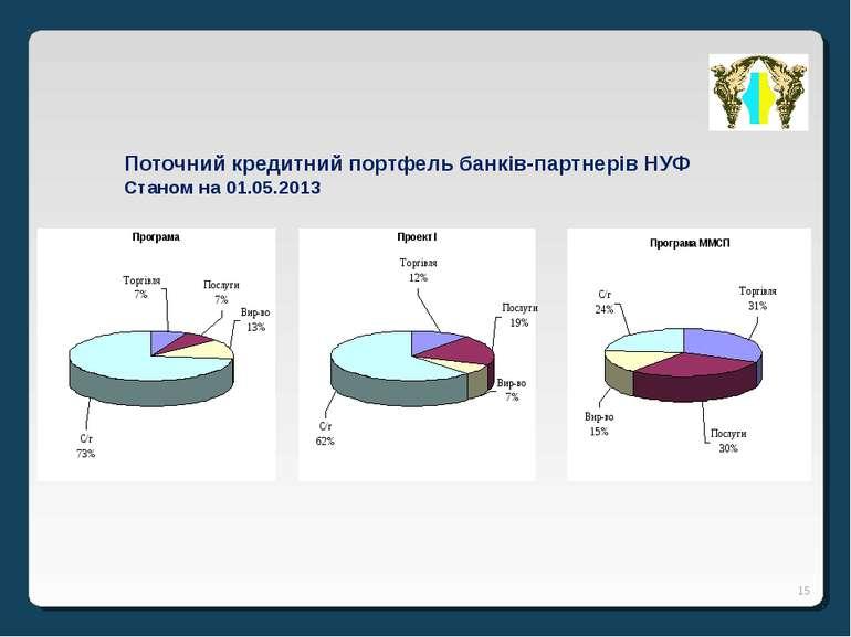 * Поточний кредитний портфель банків-партнерів НУФ Станом на 01.05.2013