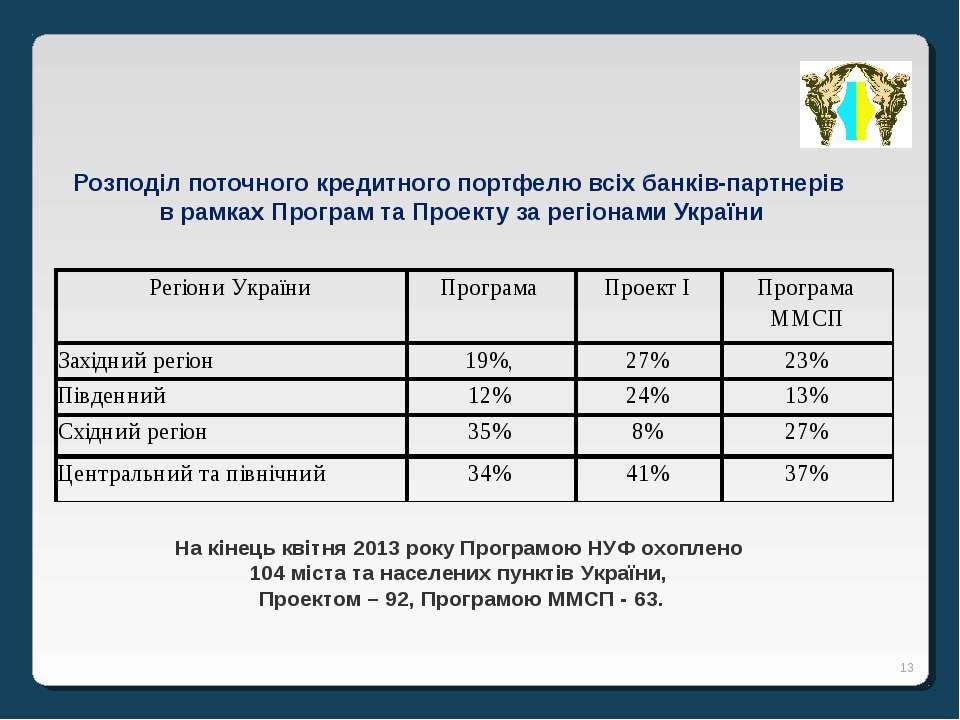 * Розподіл поточного кредитного портфелю всіх банків-партнерів в рамках Прогр...