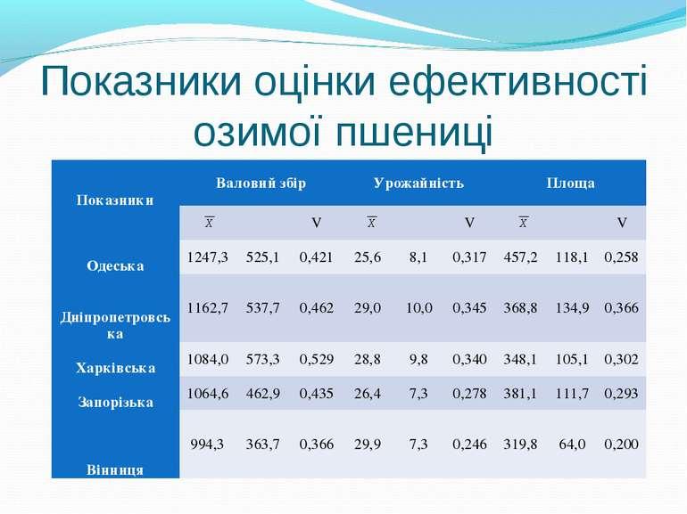 Показники оцінки ефективності озимої пшениці Показники Валовий збір Урожайніс...