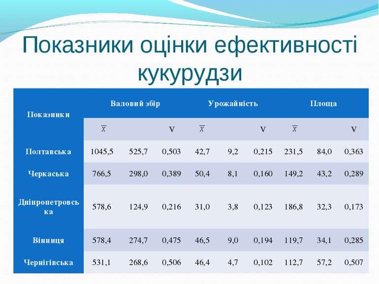 Показники оцінки ефективності кукурудзи Показники Валовий збір Урожайність Пл...