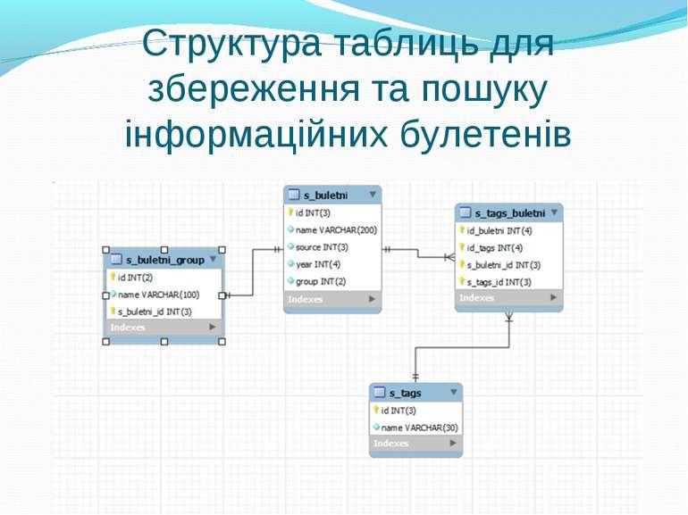 Структура таблиць для збереження та пошуку інформаційних булетенів