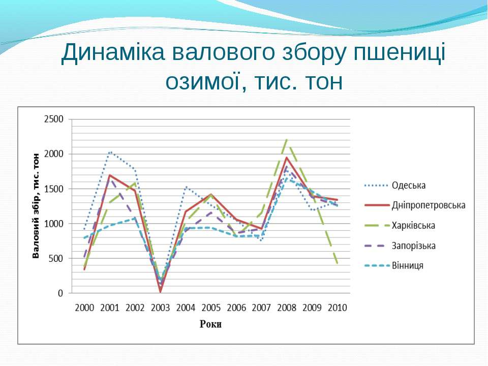 Динаміка валового збору пшениці озимої, тис. тон