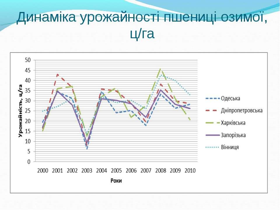Динаміка урожайності пшениці озимої, ц/га