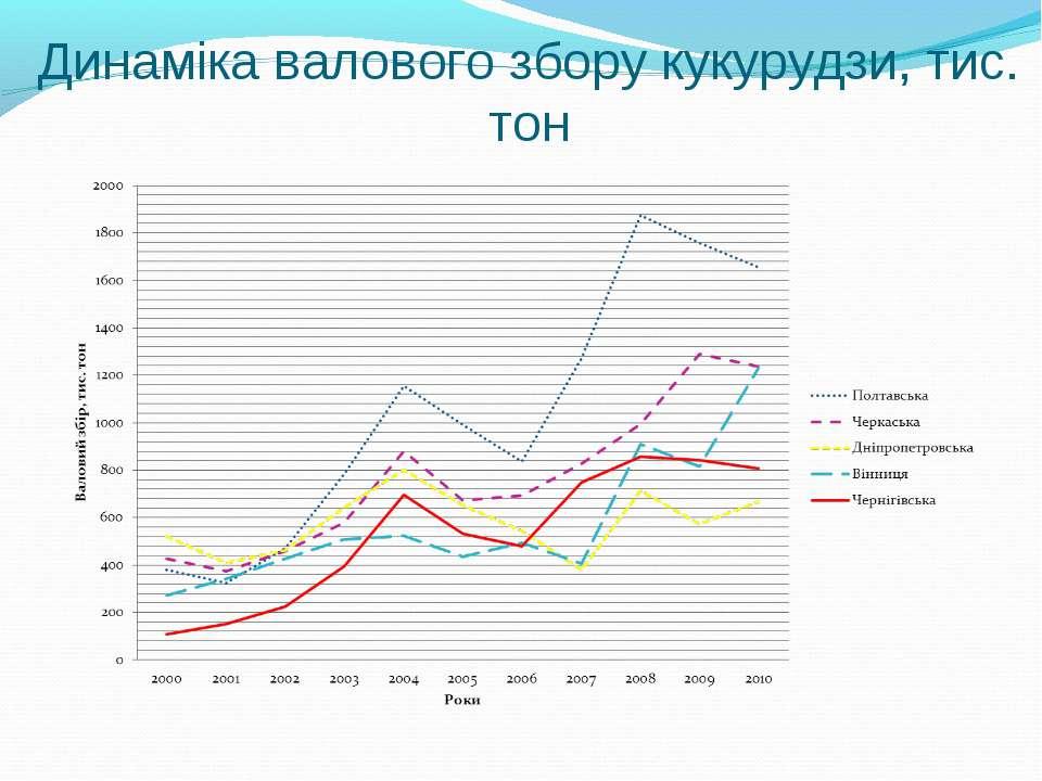 Динаміка валового збору кукурудзи, тис. тон