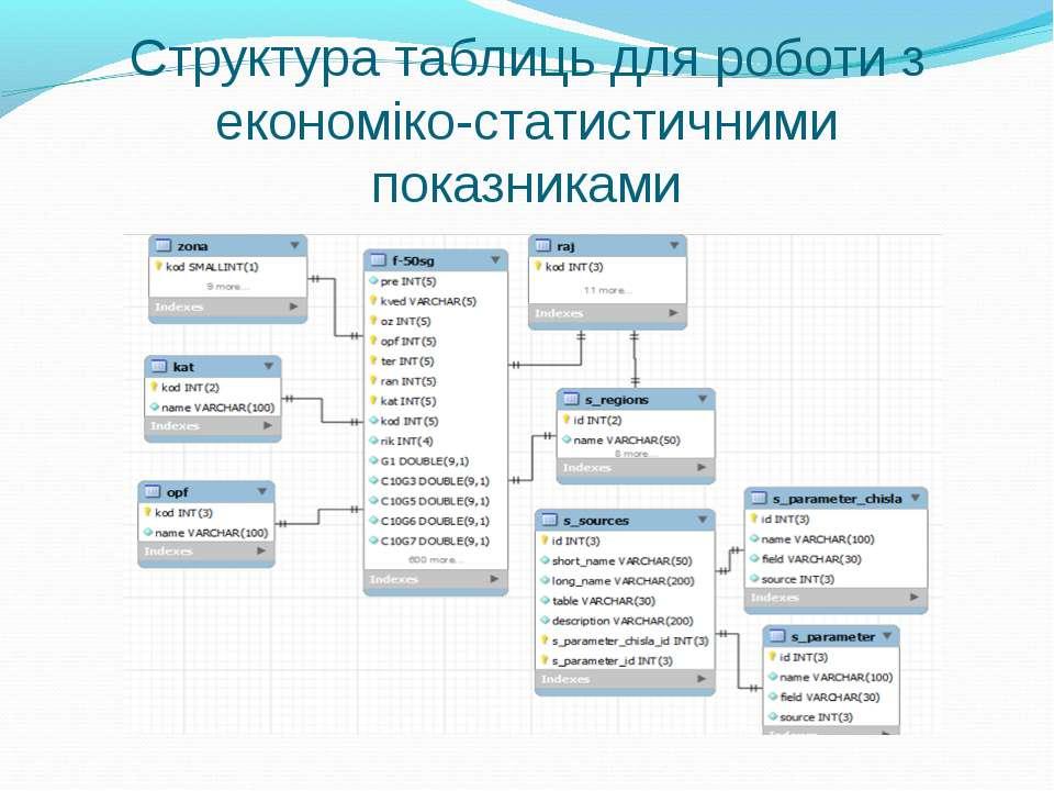 Структура таблиць для роботи з економіко-статистичними показниками