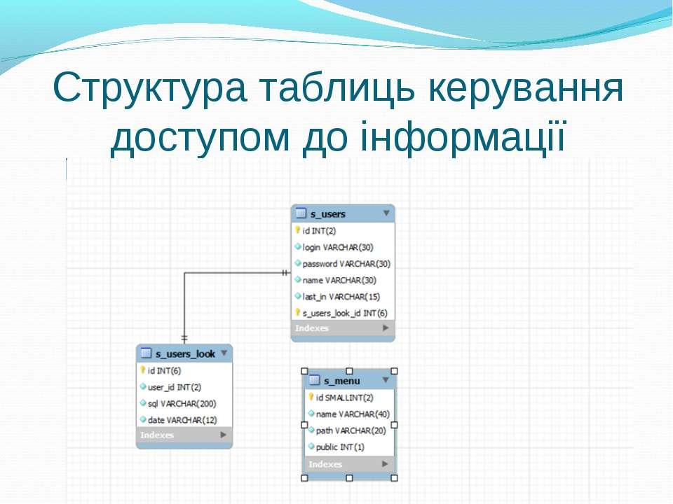 Структура таблиць керування доступом до інформації