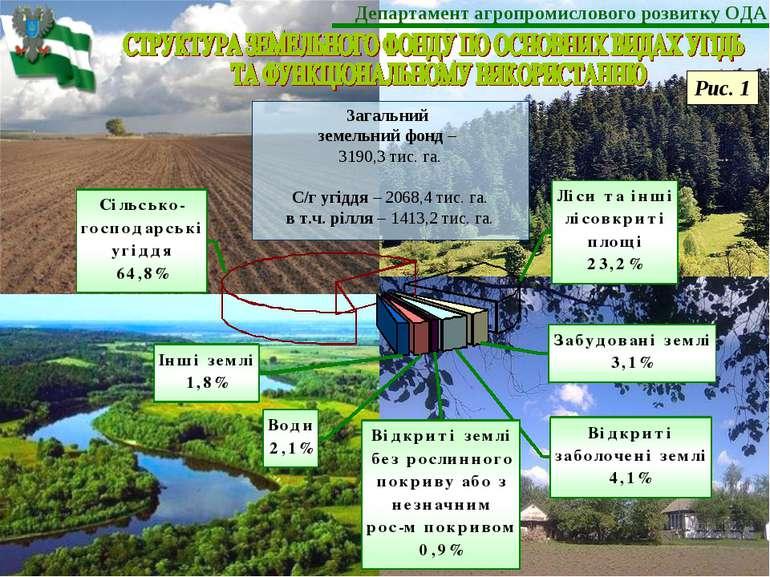 Загальний земельний фонд – 3190,3 тис. га. С/г угіддя – 2068,4 тис. га. в т.ч...