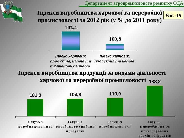 Індекси виробництва продукції за видами діяльності харчової та переробної про...