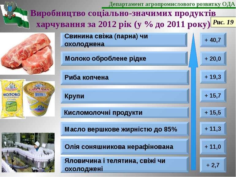 Виробництво соціально-значимих продуктів харчування за 2012 рік (у % до 2011 ...