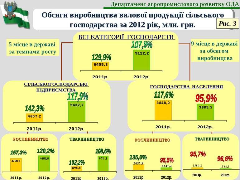 Обсяги виробництва валової продукції сільського господарства за 2012 рік, млн...