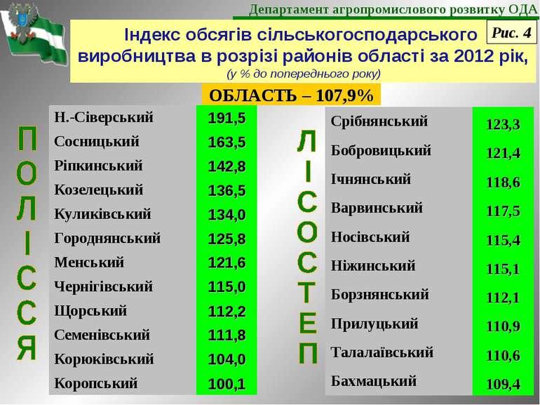 Індекс обсягів сільськогосподарського виробництва в розрізі районів області з...
