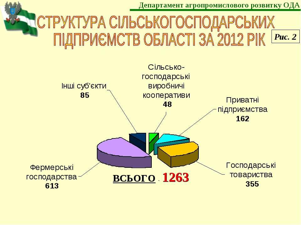 ВСЬОГО - 1263 Рис. 2