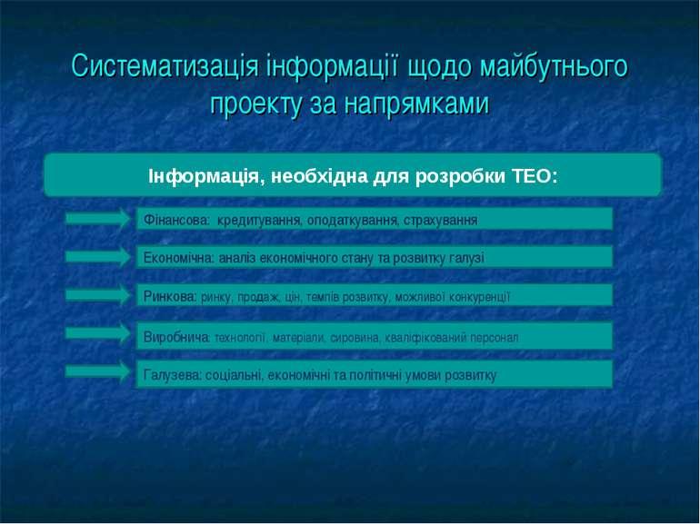 Систематизація інформації щодо майбутнього проекту за напрямками Інформація, ...